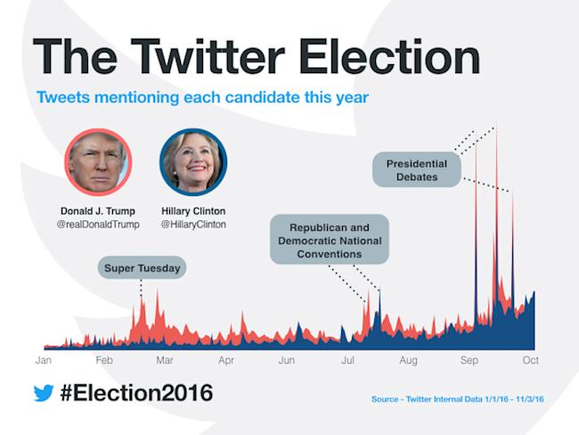 Donald Trump's aides revoke his Twitter privileges ahead of USA election