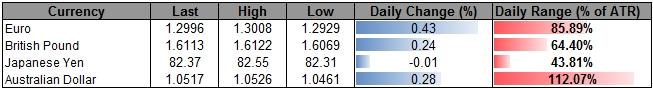 Forex_USD_Outlook_Hinges_On_FOMC-_AUD_Weighed_By_Rate_Expectations_body_ScreenShot099.png, Forex: USD Outlook Hinges On FOMC- AUD Weighed By Rate Expectations