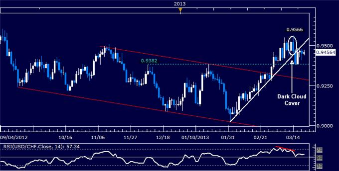 Forex_USDCHF_Technical_Analysis_03.21.2013_body_Picture_5.png, USD/CHF Technical Analysis 03.21.2013