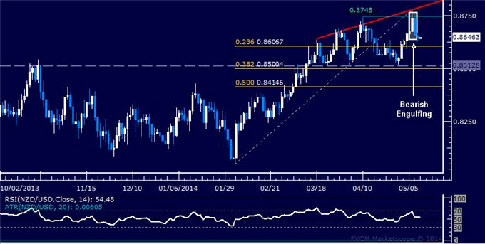 NZD/USD Technical Analysis – Support Seen Above 0.86