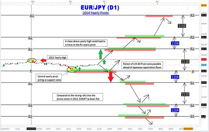 How_to_Trade_EURJPY_with_Yearly_Pivot_Points_body_Picture_1.png, How to Trade EURJPY with Yearly Pivot Points