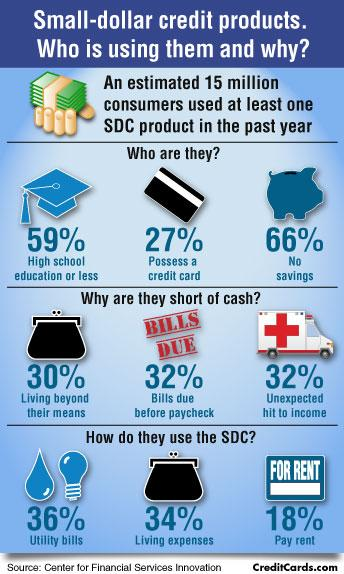 Infographic: Small-dollar credit users