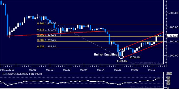 Forex_US_Dollar_Meets_Support_SP_500_Rally_Pauses_Below_1700_body_Picture_7.png, US Dollar Meets Support, S&P 500 Rally Pauses Below 1700