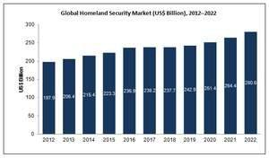 Market Research Report - Global Homeland Security Market to Reach $280.6 Billion by 2022