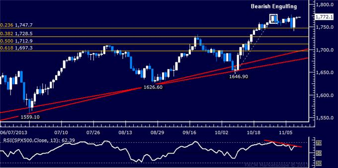 Forex_US_Dollar_Moves_to_Overturn_Four-Month_Down_Trend_body_Picture_6.png, US Dollar Moves to Overturn Four-Month Down Trend