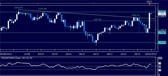 Forex_Analysis_US_Dollar_Resilient_Despite_Sharp_SP_500_Advance_body_Picture_3.png, Forex Analysis: US Dollar Resilient Despite Sharp S&P 500 Advance