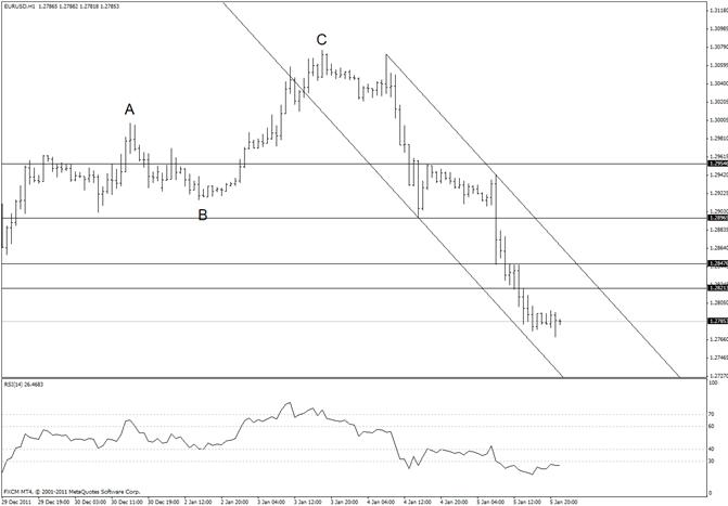 eliottWaves_eur-usd_body_eurusd.png, Euro Downside Levels are 12590 and 12455