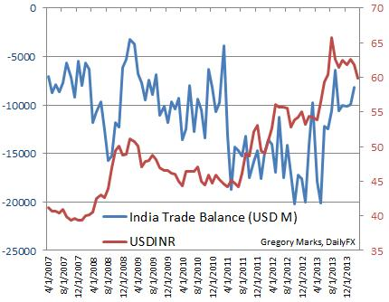 USD/INR and India Trade Balance Chart