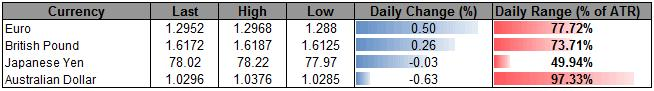 USD_Rebound_Tapers_Off_Amid_Dovish_Bernanke-_AUD_Losses_To_Accelerate_body_ScreenShot093.png, USD Rebound Tapers Off Amid Dovish Bernanke- AUD Losses To Accelerate