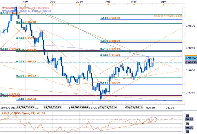 Forex-AUDUSD-Testing-Key-Resistance-at-9150--Weekly-Open-in-Focus_body_AUDUSD_DAILy.png, AUDUSD Testing Key Resistance at 9150- Weekly Open in Focus