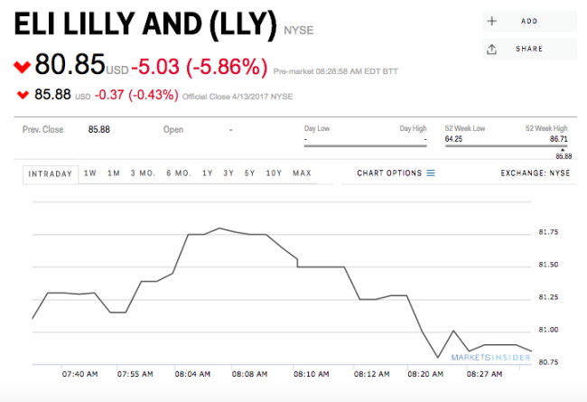 Lilly and Incyte's Loss Is AbbVie and Regeneron's Gain