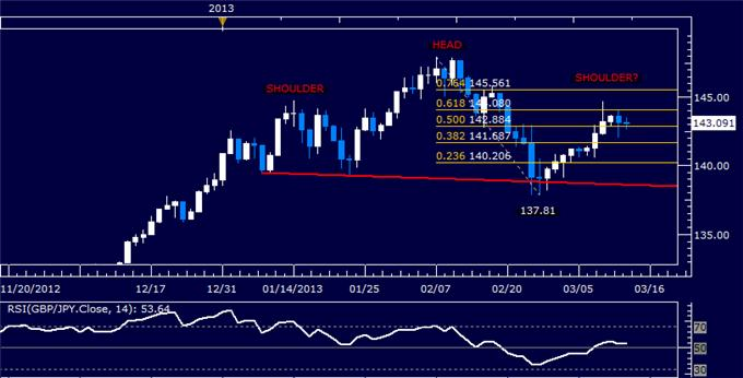 Forex_GBPJPY_Technical_Analysis_03.13.2013_body_Picture_5.png, GBP/JPY Technical Analysis 03.13.2013