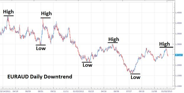 Learn_Forex_Trend_Trading_Basics_body_Picture_1.png, Learn Forex: Trend Trading Basics