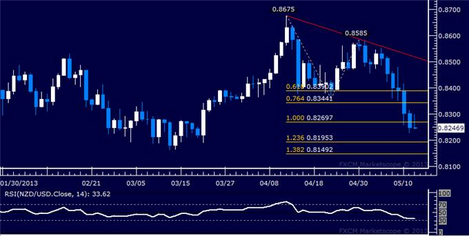 Forex_NZDUSD_Technical_Analysis_05.14.2013_body_Picture_5.png, NZD/USD Technical Analysis 05.14.2013