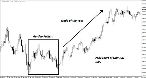 A_Credible_Gartley_Pattern_in_EURGBP_body_Picture_1.png, A Credible Gartley Pattern in EUR/GBP