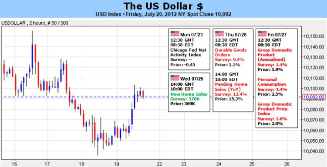 US_Dollar_Will_EURUSD_or_AUDUSD_Define_Our_Bearing_Next_Week_body_Picture_5.png, US Dollar: Will EURUSD or AUDUSD Define Our Bearing Next Week?