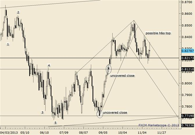 eliottWaves_nzd-usd_body_nzdusd.png, NZD/USD Holding Up So Far; Trendline at .8300 Tomorrow