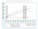 Per Capita Health Spending by Payer
