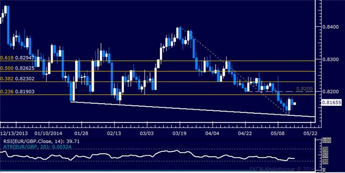 EUR/GBP Technical Analysis – Stalling Above Trend Line