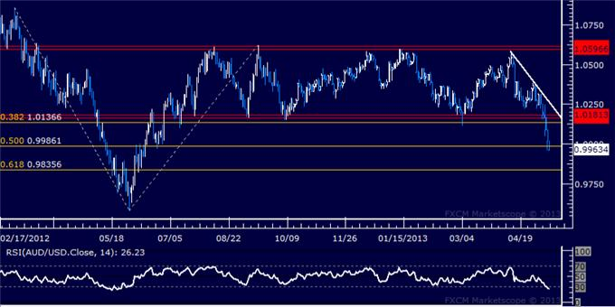 Forex_AUDUSD_Technical_Analysis_05.10.2013_body_Picture_5.png, AUD/USD Technical Analysis 05.13.2013