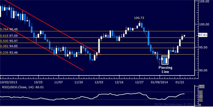 Forex_US_Dollar_Meets_Trend_Support_SPX_500_Rejected_at_Range_Top_body_Picture_8.png, US Dollar Meets Trend Support, SPX 500 Rejected at Range Top
