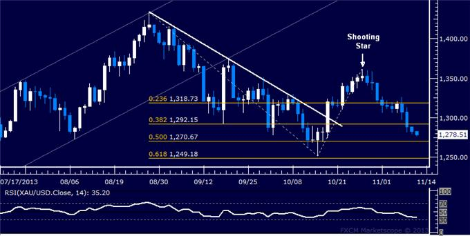 Forex_US_Dollar_Moves_to_Overturn_Four-Month_Down_Trend_body_Picture_7.png, US Dollar Moves to Overturn Four-Month Down Trend