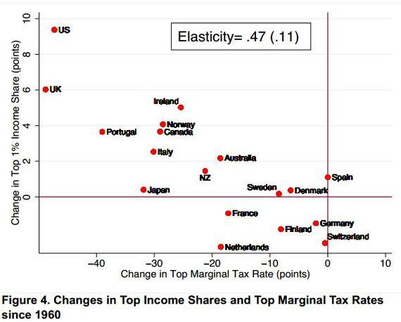 Piketty_Saez_Alverado_Income_Top_Tax_Rates_1960.JPG