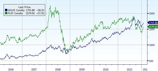 Gold vs. platinum price