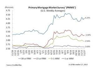 Fixed Mortgage Increase Slightly