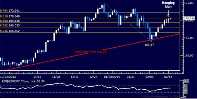 dailyclassics_gbp-jpy_body_Picture_7.png, Forex: GBP/JPY Technical Analysis – Resistance Now Above 171.00