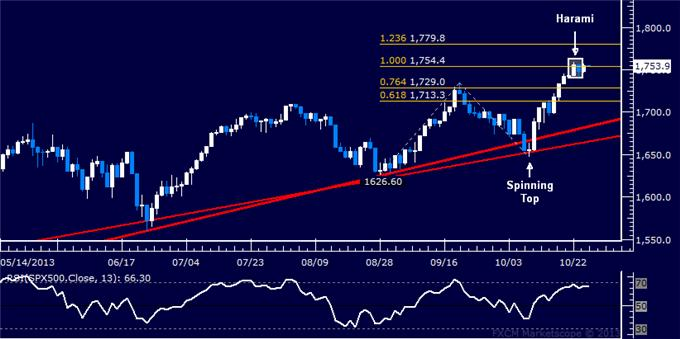 Forex_US_Dollar_Stalls_at_Chart_Support_SPX_500_May_Turn_Lower_body_Picture_6.png, US Dollar Stalls at Chart Support, SPX 500 May Turn Lower