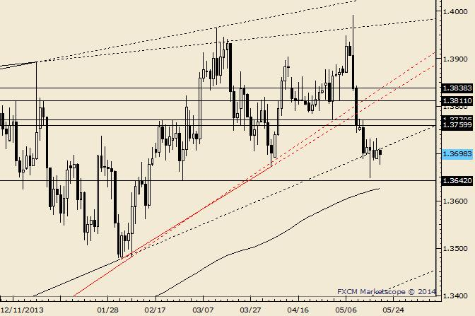 EUR/USD 1.3750s Lining Up as Short Zone