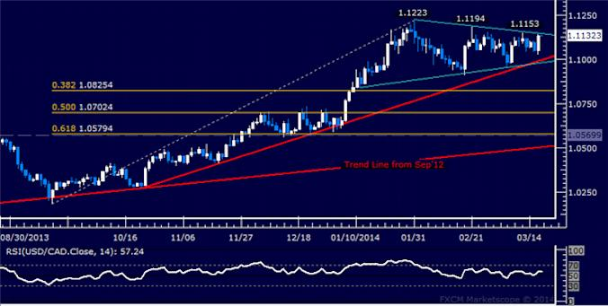 dailyclassics_usd-cad_body_Picture_7.png, USD/CAD Technical Analysis: Trend Line Guides Selloff