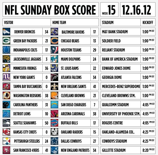 Infographic Ideas infographic nfl : Infographic: NFL Sunday as it happened