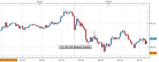 Mar_Retail_Sales_Dropped_by_Most_in_9_Month_USDJPY_Bearish__body_Picture_1.png, Mar Retail Sales Dropped by Most in 9 Month, USDJPY Bearish