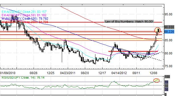 Forex_Further_Signs_of_Yen_Reversal_Ahead_of_BoJ_Euro_Lifted_by_Nowotny_body_Picture_2.png, Forex: Further Signs of Yen Reversal Ahead of BoJ; Euro Lifted by Nowotny
