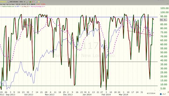 image thumb115 The Wolves on Wall Street taking us higher: $ES F 1854
