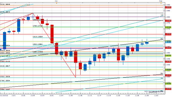 PT_NOV_28_body_Picture_3.png, Price & Time: AUD/USD Correction or Reversal?