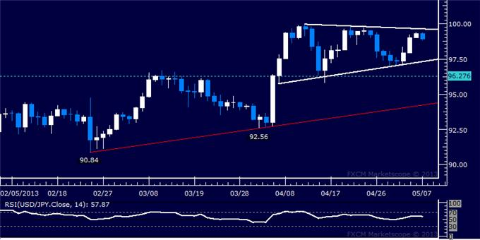 Forex_USDJPY_Technical_Analysis_05.07.2013_body_Picture_5.png, USD/JPY Technical Analysis 05.07.2013