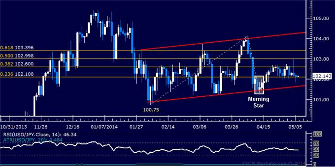 USD/JPY Technical Analysis – Resistance Sub-103.00 at Risk