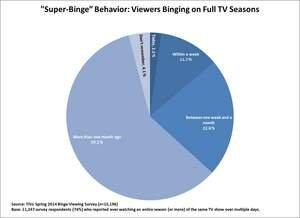 "Viewers' New TV Reality: A ""Season"" = One Day"