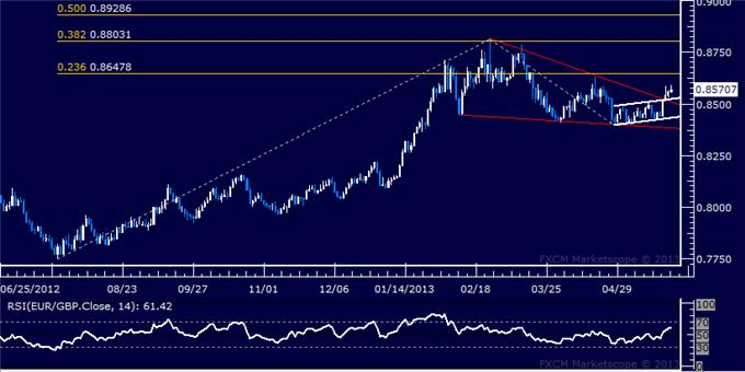 Forex_EURGBP_Technical_Analysis_05.24.2013_body_Picture_5.png, EUR/GBP Technical Analysis 05.24.2013