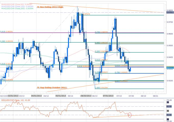 Forex_USD_EUR_GBP_Scalp_Bias_at_Risk_Ahead_of_FOMC_ECB_BoE_NFP_body_Picture_3.png, USD, EUR & GBP Scalp Bias at Risk Ahead of FOMC, ECB, BoE, NFP
