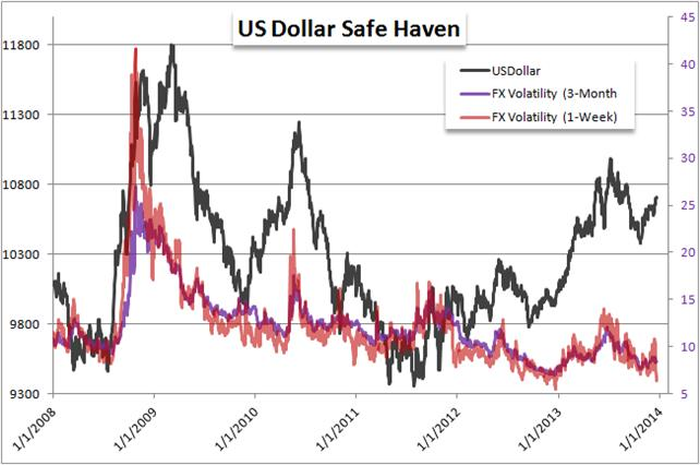US_Dollar_Trading_Forecast_body_Picture_4.png, US Dollar 2014 Forecast Looks Bright as Yields Grow
