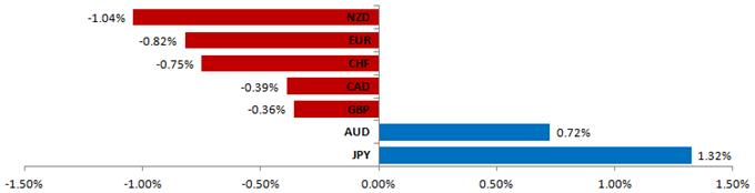 Forex_Analysis_Euro_Expected_to_Extend_Drop_Yen_Short_Profit_Booked_body_Picture_5.png, Forex Analysis: Euro Expected to Extend Drop, Yen Short Profit Booked