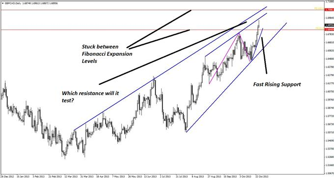A_Textbook_GBPCAD_Pattern_with_a_Hidden_Twist_body_GuestCommentary_KayeLee_October28B_2.png, A