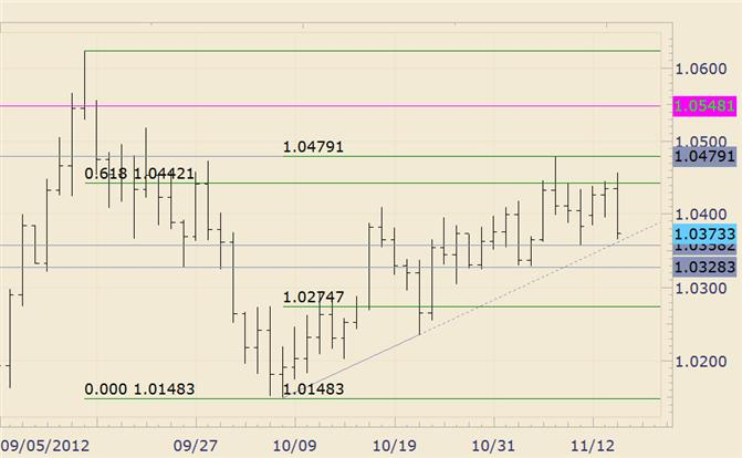 FOREX_Technical_Analysis_AUDUSD_Reverses_Sharply_During_US_Trading_body_audusd.png, FOREX Technical Analysis: AUD/USD Reverses Sharply During US Trading