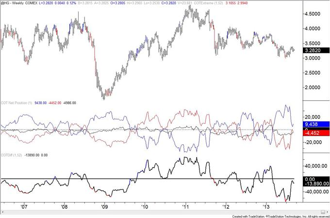 COT_Data_Reveals_Possible_Sentiment_Extreme_in_Mexican_Peso_body_copper.png, COT Data Reveals Possible Sentiment Extreme in Mexican Peso