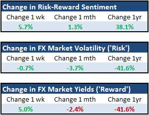 Forex_Strategy_AUDUSD_Divergence_from_Risk_Temporary_body_Picture_4.png, Forex Strategy: AUD/USD Divergence from Risk Temporary