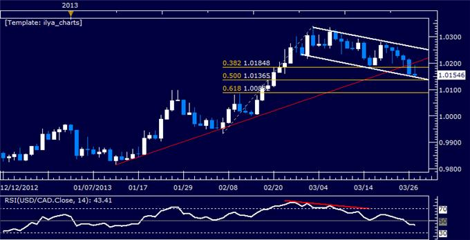 Forex_USDCAD_Technical_Analysis_03.27.2013_body_Picture_5.png, USD/CAD Technical Analysis 03.27.2013